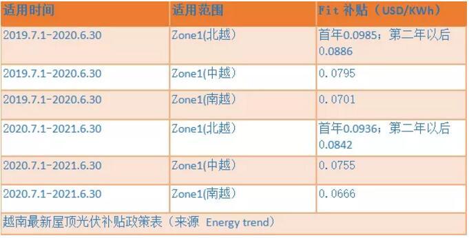 越南计划削减大型光伏项目上网电价