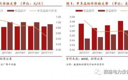 光伏系列报告:单晶硅片如期降价,替代趋势逐步加强