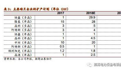 光伏系列报告:2017年年报总结:龙头崛起,平价与技术推动行业发展