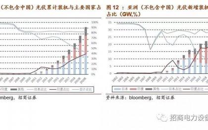 光伏系列报告:海外市场将保持可持续繁荣