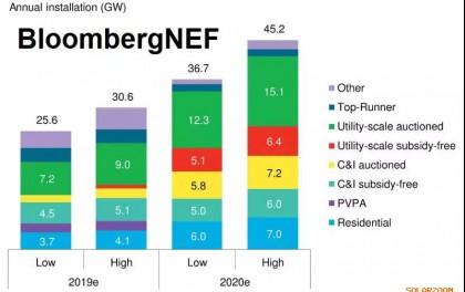能源转型2020:不可预见的奇迹