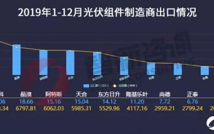 2019年光伏组件出口:总出货量63.61GW 晶科、晶澳、阿特斯出口额排名前三