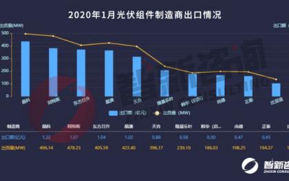 光伏组件1月出口:总出货量4.39GW 前十强企业占比71.76% 疫情影响暂未显现