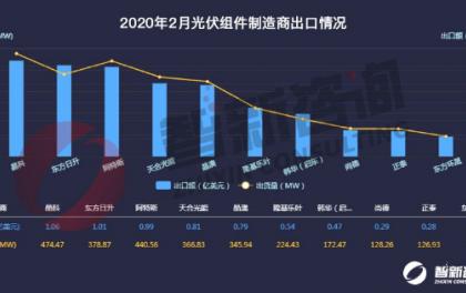 光伏组件2月出口:总出货量3.28GW,疫情影响复工致出货量大降