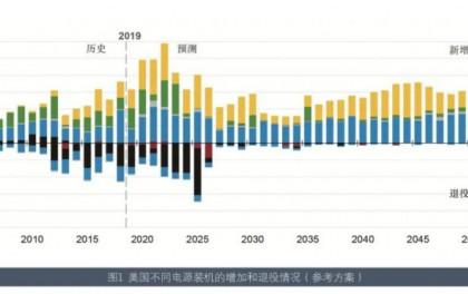2020年美国可再生能源发电发展展望