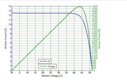 515.8W!天合光能至尊系列高功率组件获德国莱茵TÜV肯定