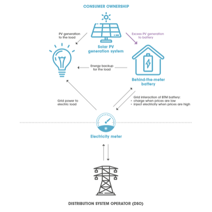电表后储能等六项技术开创未来能源新格局