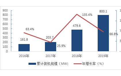 """光伏平价上网有望开启""""光伏+储能""""市场发展新征程!"""