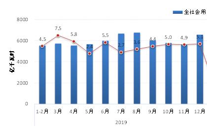 《中国能源形势分析与预测报告》显示:4月电力消费向好趋势明显