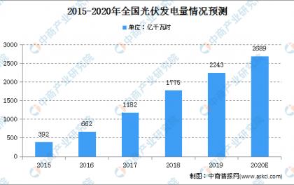 2020年中国光伏市场规模及未来发展趋势预测