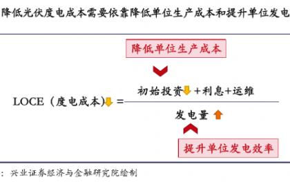 解析大硅片和高功率组件的降本之路