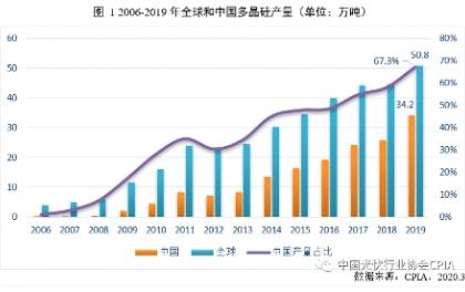 年度报告 | 多晶硅产业发展情况
