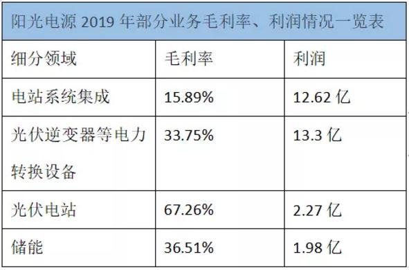 """阳光电源""""战疫"""":今年逆变器出货量将继续攀升,储能订单接到明年了!"""