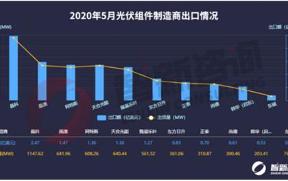 光伏组件5月出口:总出货量6.18GW 越南、新兴市场表现不俗