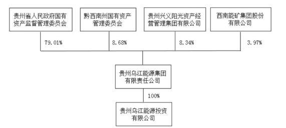 贵州乌江能源拟入主中来 国有资本能否撑起背板+N型业务?