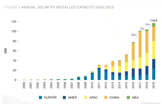 欧洲太阳能协会下调2020年全球光伏装机量至112GW