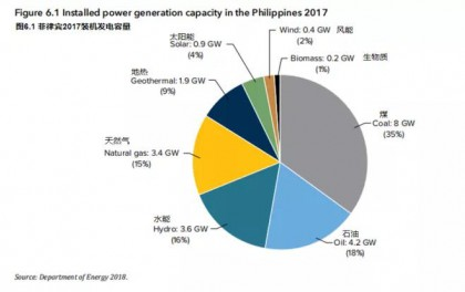 世界银行报告:菲律宾光伏金融分析