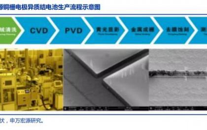 光伏行业深度研究之异质结电池专题报告