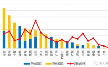 2020年光伏市场格局已定,13家企业获超1GW资源!