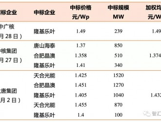 京能开标:单晶440W组件重回1.5元/W以上