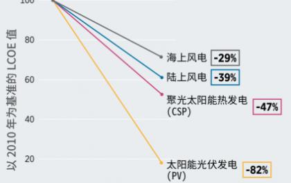 2010-2019:10年来各类可再生能源发电技术成本到底下降了多少?