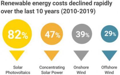 同样100万美元投资:2019年风电光伏装机容量是2009年的多少倍?
