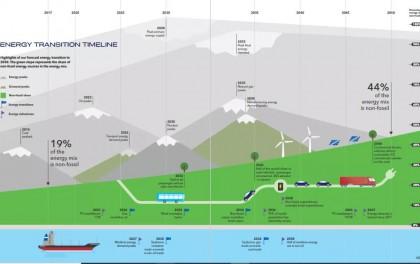 【DNV-GL展望】2014-2050:全球能源转型的7个峰值和9个关键节点