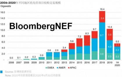 BNEF市场追踪 | 2020年光伏项目收购情况分析