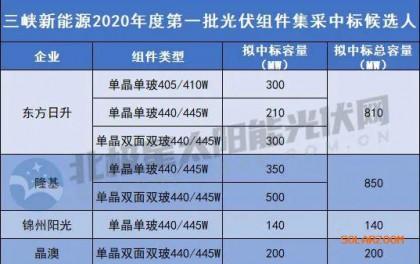 440/445单晶单面最低1.34元/W 东方日升、隆基、晶澳、锦州阳光瓜分三峡2GW组件集采