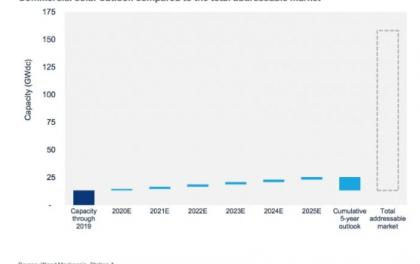 伍德·麦肯兹:美国坐拥145GW未使用的商业太阳能潜力