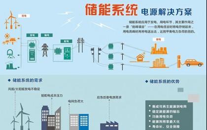 平价光伏发电之三:如何市场化消纳光伏电?