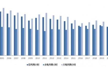 截至7月底:新增光伏发电13.09GW!