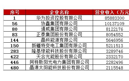 2020中国民营企业500强榜单揭晓,华为、协鑫等十家企业上榜