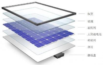 太空新型电池问世 :使用硅材料、充电更快、更轻便