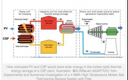 西班牙如何实现新增5GW光热发电目标?
