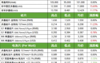 G1电池持续缓跌 组件成本上涨报价再度拉高