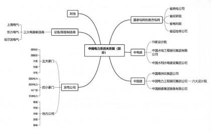 中国五大发电集团的重组与发展