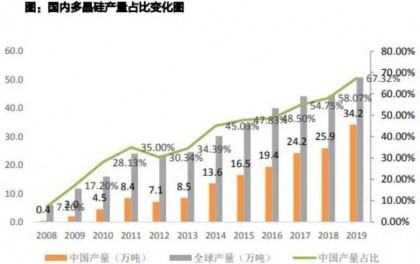 硅料2021年供需格局紧 预计价格中枢8-8.5万