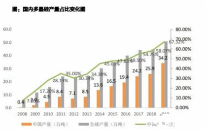 硅料2021年供需格局紧,预计价格中枢8-8.5万