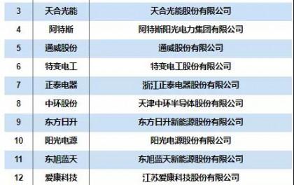 2020年中国光伏企业TOP15