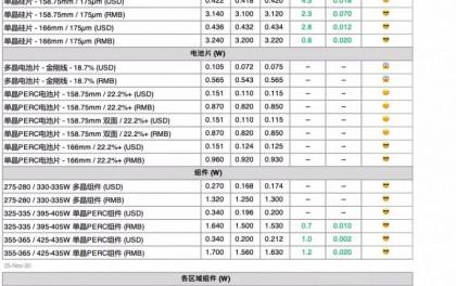 本周光伏供应链价格(11月25日)