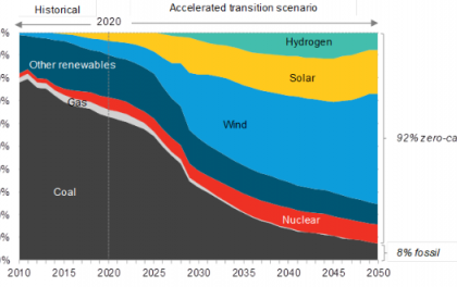 """彭博新能源财经发布""""中国加速低碳进程""""报告"""