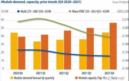 光伏组件需求、容量及价格趋势(2020 Q4 -2021)