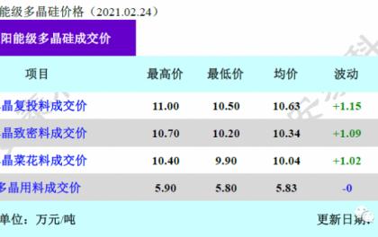 硅料涨幅超10%,硅片再涨3~4毛/片,组件预期涨5分/W