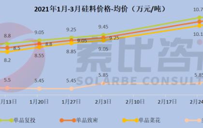硅料严重紧缺,下游产能过剩,涨价到何时?