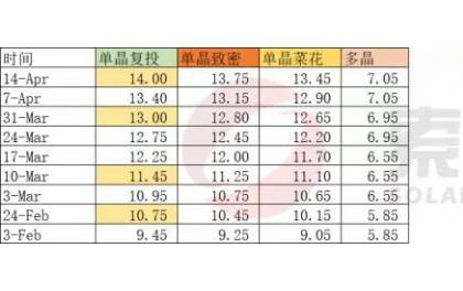 价格分析:以当前增速,硅料将于5月初突破15万元/吨(4月第2周)