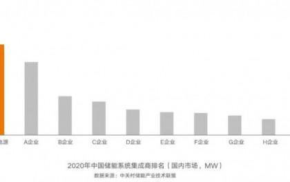连续五年第一,阳光电源再获储能双料冠军