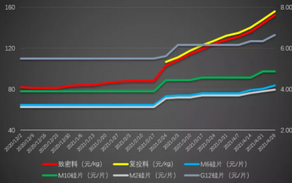 热点   硅料疯狂涨价最高达170元/kg,带动硅片、电池涨价影响惨烈