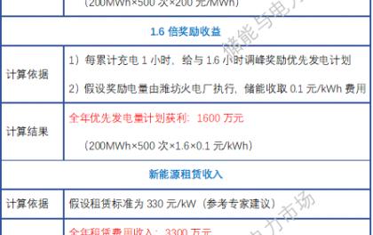 50万千瓦!山东省能源局确定首批储能示范项目规模