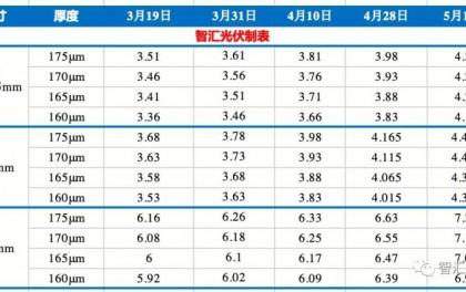 中环硅片再涨3.3~6毛/片,上游疯狂涨价何时休?